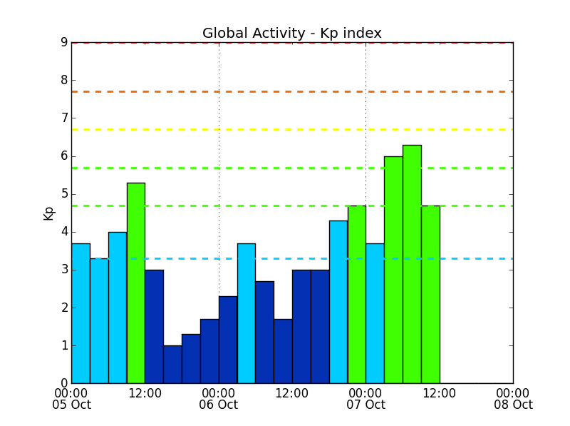 A chart showing current estimated global geomagnetic activity (Kp)