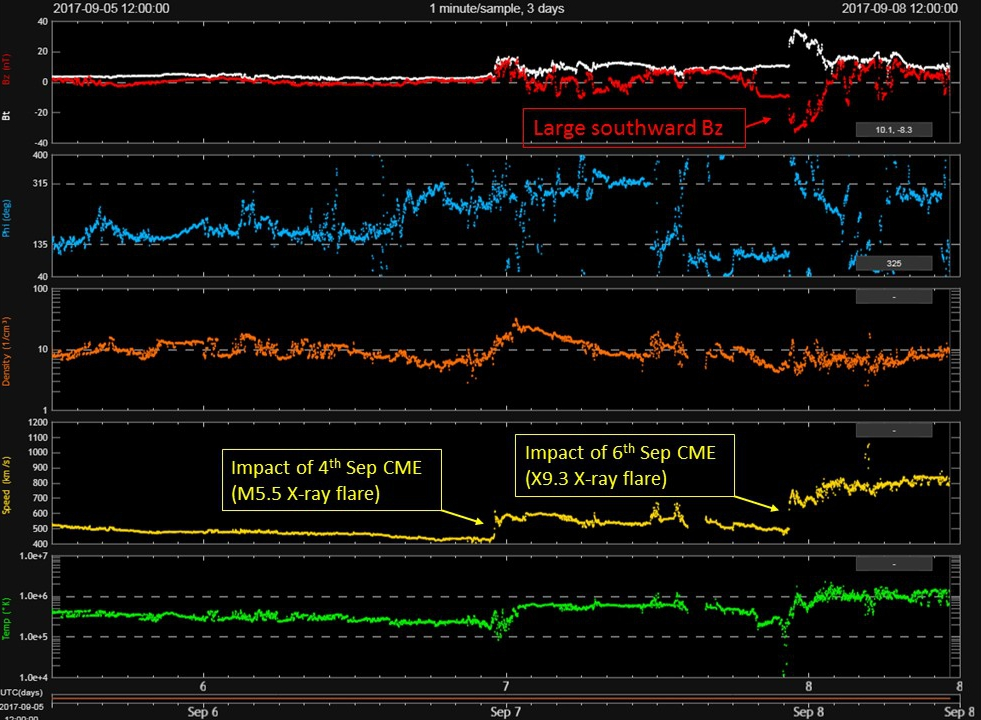 Solar wind data showing the CME arrivals of the two CMEs. (Data: NOAA DSCOVR)