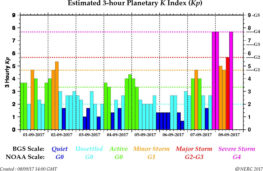 Chart of planetary Kp, a measure of global geomagnetic activity. This reached Kp8, or STORM G4 classification.