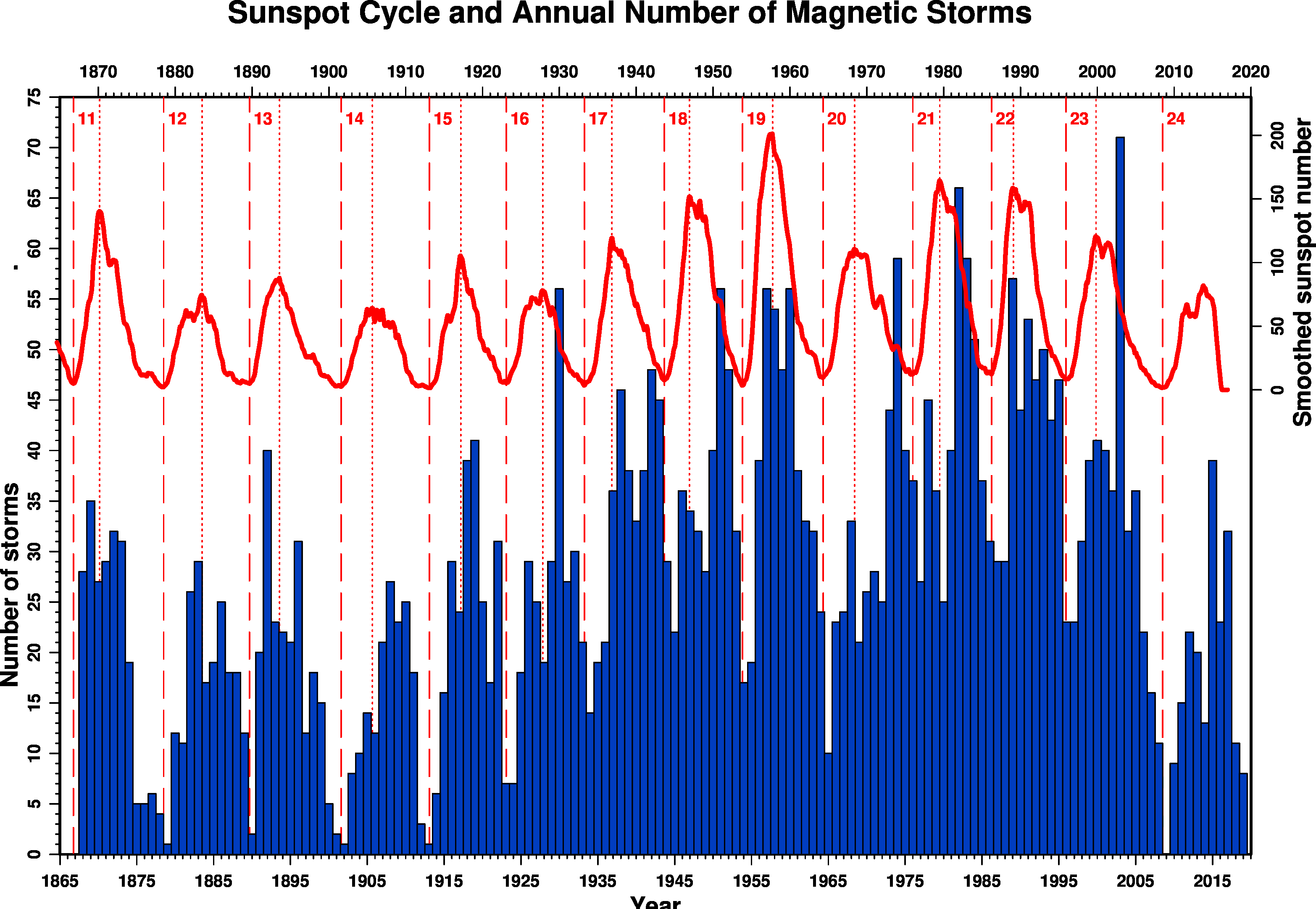 145 years of sunspot and geomagnetic storm recording. Sunspot numbers per year  (red) are shown on the right hand axis and storm numbers (blue) on the left  hand axis. Individual sunspot cycles are numbered. Figure courtesy BGS (NERC).