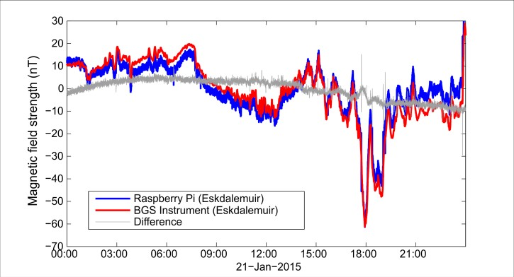Figure 8: Graph of Horizontal component for 21st January 2015. Both instruments at Eskdalemuir