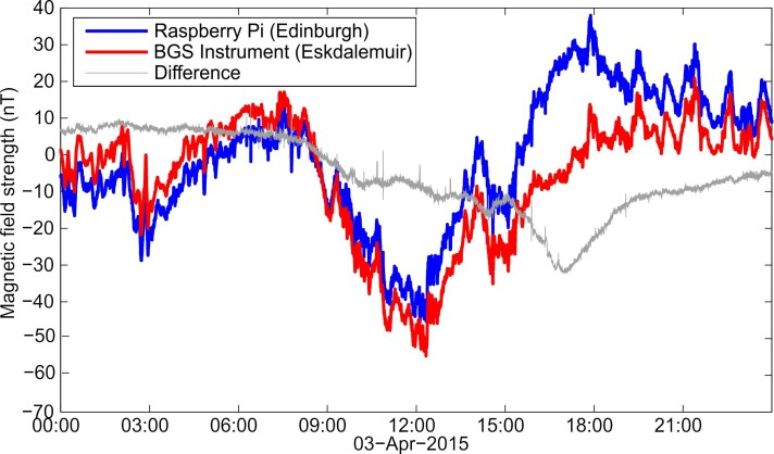 Figure 9: Graph of Horizontal component for 3rd April 2015. Raspberry Pi instrument has been upgraded. Note the differences after 15:00 are due to temperature changes.